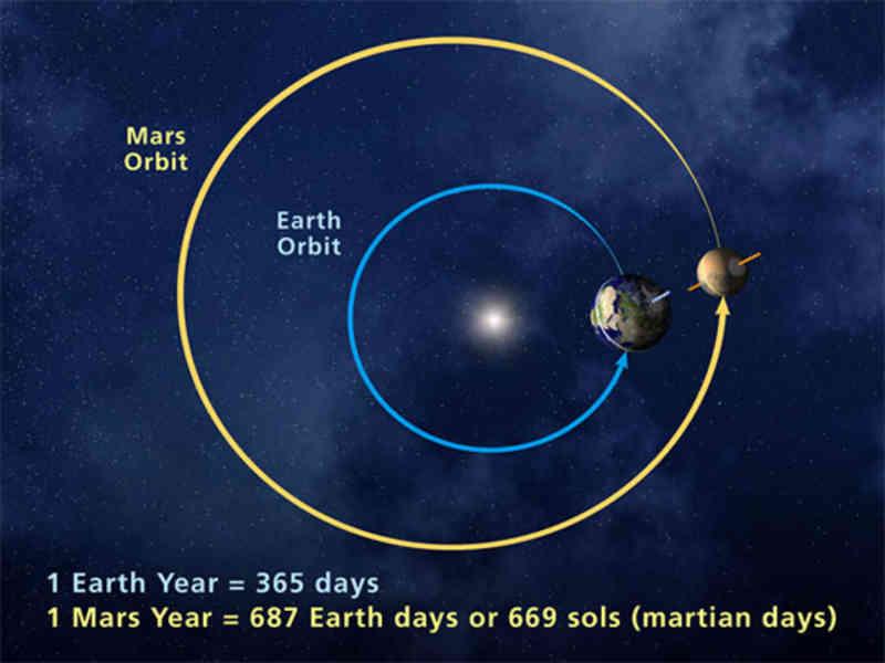 Earth Mars Orbit