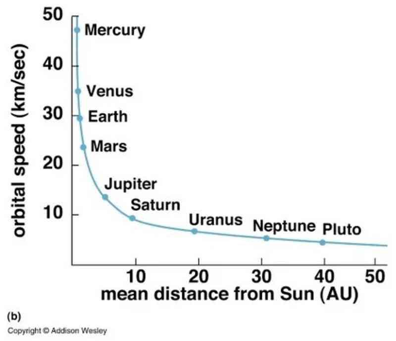 Orbital Speed of Planets