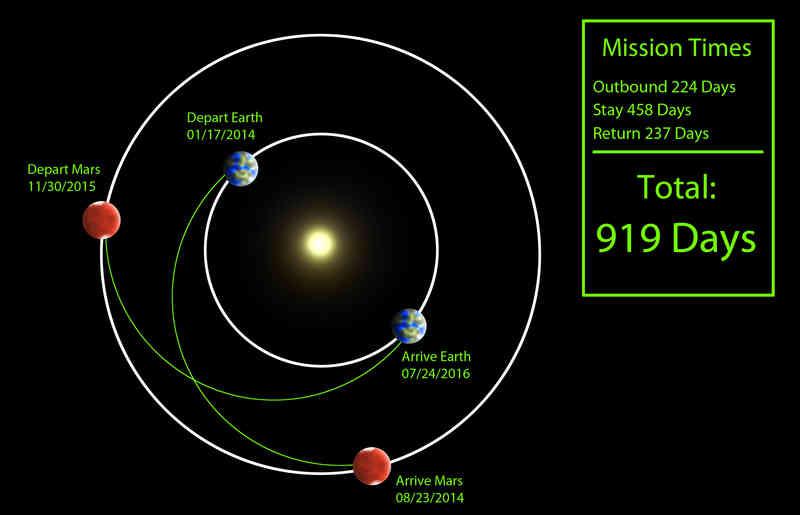 Orbit Transfer
